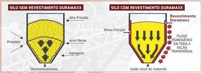 Linha Duramaxx