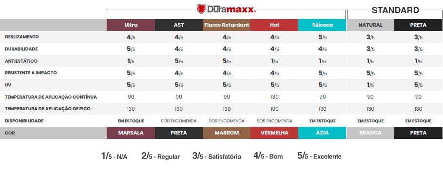 Características Duramaxx